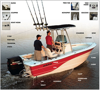 Boat Terminology - Click to enlarge image